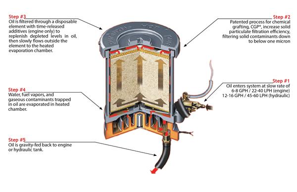 Cutaway view of the puraDYN System.