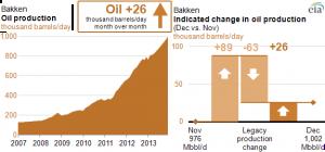 EIA Bakken Report Graph